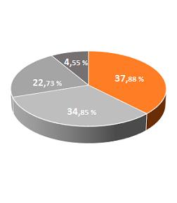 Gráfico de porcentajes