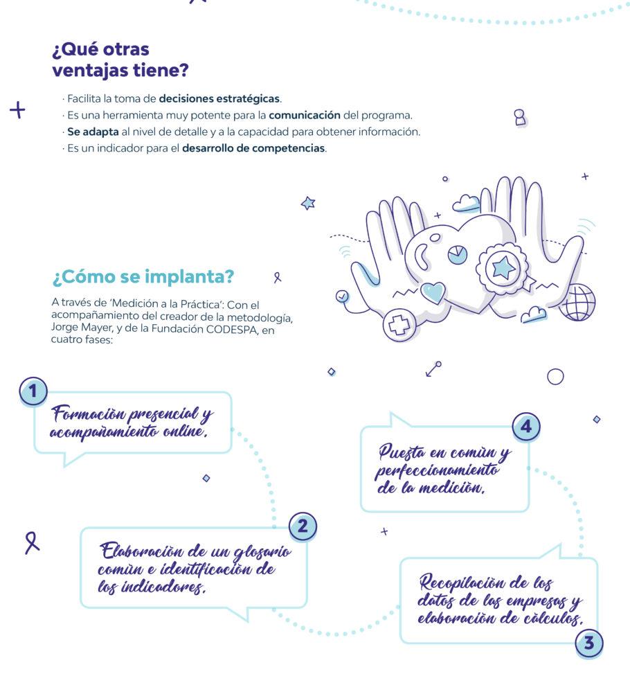 Infografía CODESPA