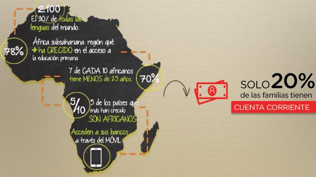 África y la inclusión financiera