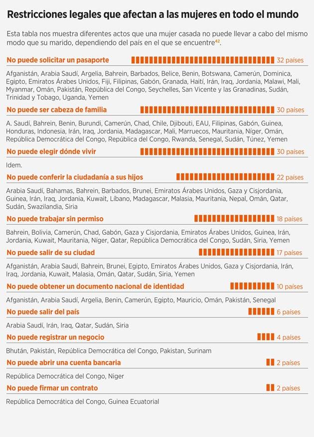 Restricciones legales que afectan a las mujeres en todo el mundo