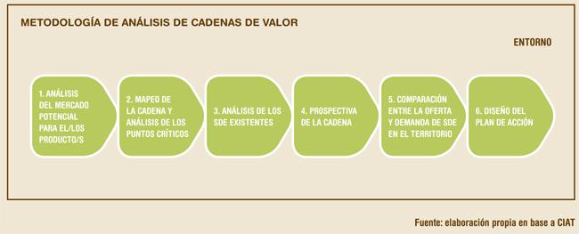 Fases análisis cadenas de valor